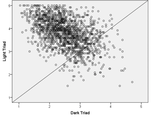 dark triad scatterplot