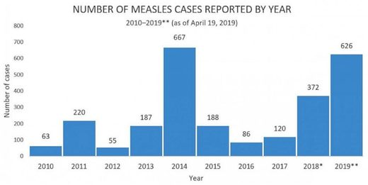 Measles cases reported USA