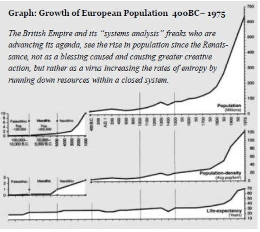 Growth of European Population graph