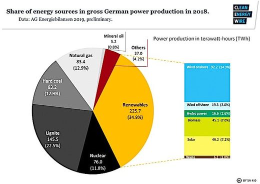German energy sources
