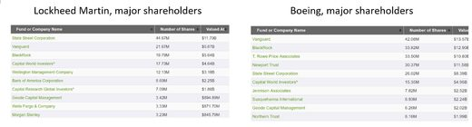 Military-Industrial shareholders