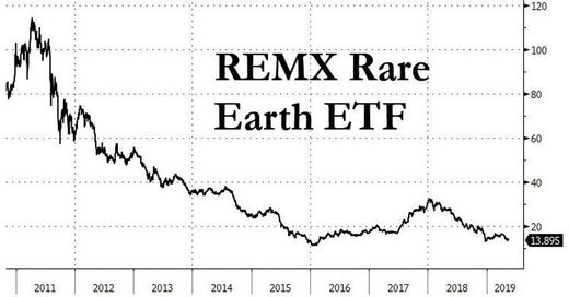 REMX Rare Earth ETF