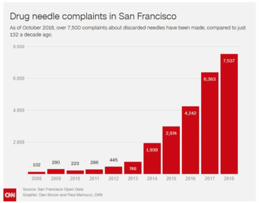 drug needle complaints San Francisco