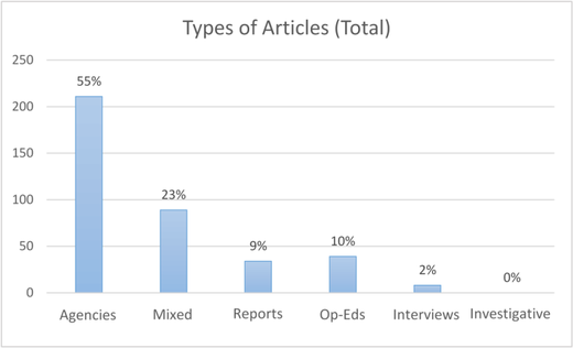 Figure 1: Types of articles (total; n=381)