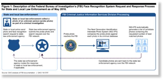 description of FBI facial recognition