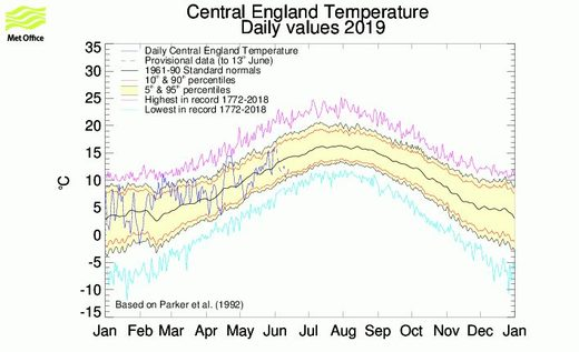 temps uk cold 2019
