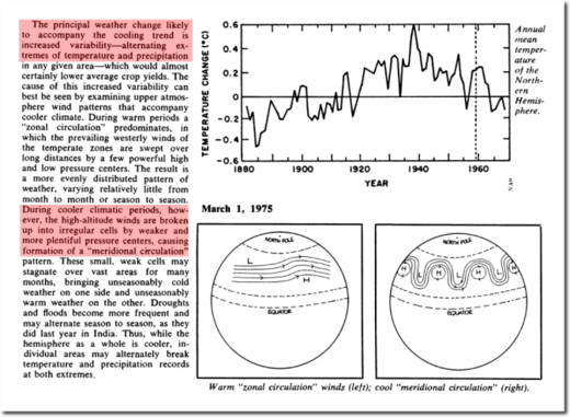 Cooling trend 1880 to 1975