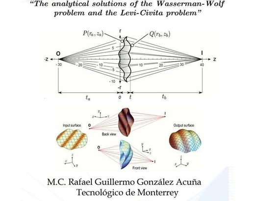 otpics problem Wasserman wolf solved
