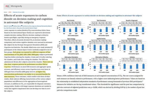 New CO2 Study