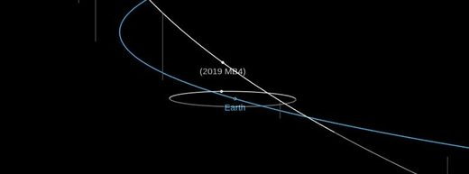 asteroid 2019 MB4