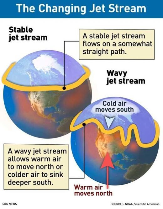Changing jet streams