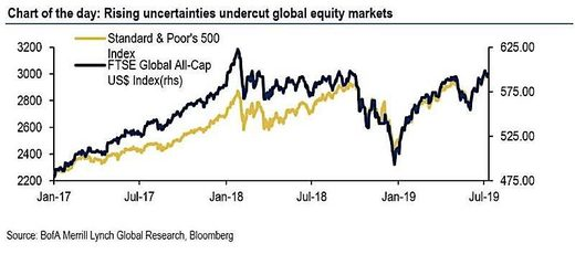 Chart rising uncertainties