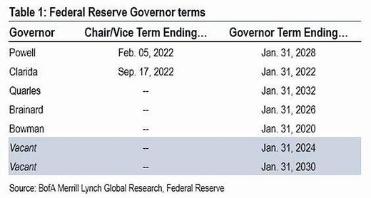 fed reserve governor terms