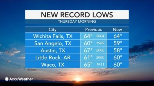 US record low July temps