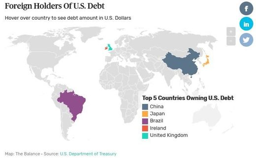 us debt treasuries