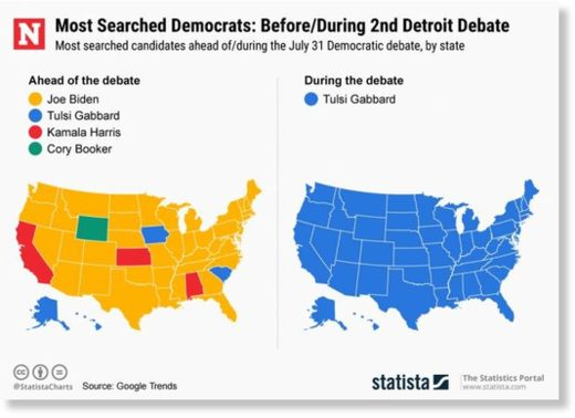 Tulsi Gabbard democratic debates censorship