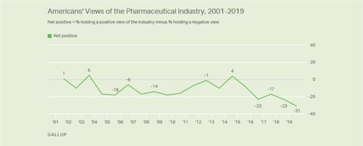 americans views on big pharma