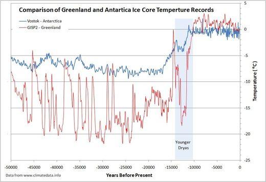 南极洲的温度升高