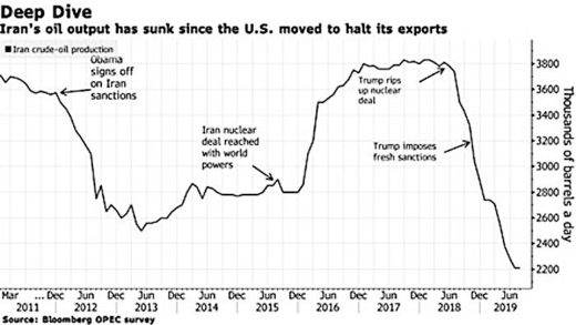 Iran's 'dark tanker fleet' has become the 'oil world's