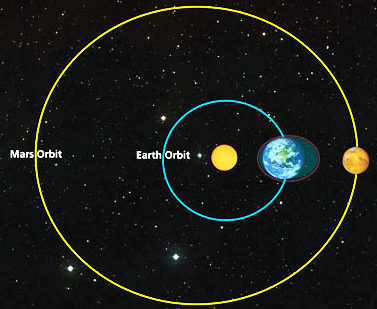 Mars and Earth orbits