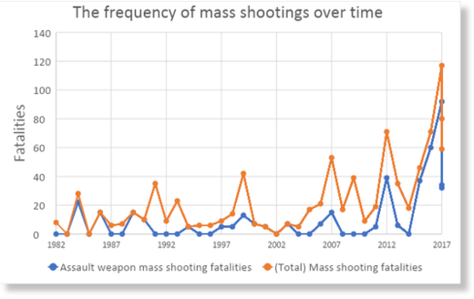 mass shooting frequency