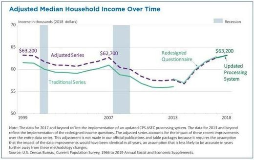 Chart of US median household income