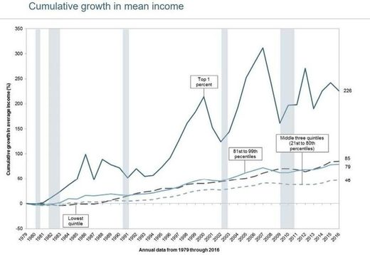 Chart of US cumulative growth in mean income