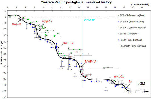 Sea-level history (22 kA BP - 6 kA BP)