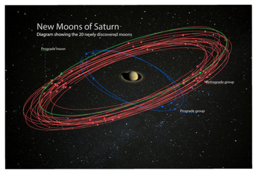 Saturn's New Moons