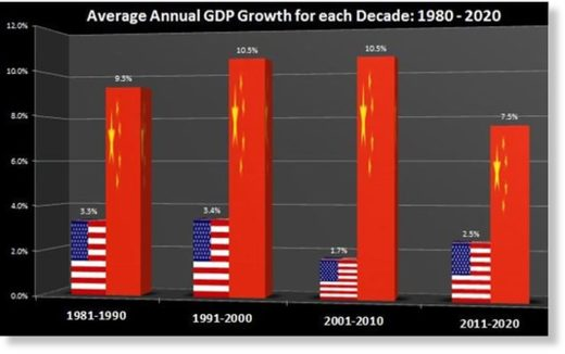 China US economic growth