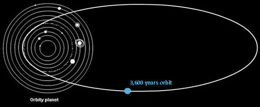 3,600 year Solar orbit