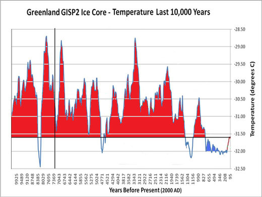 GISP2 ice core temperature reconstruction