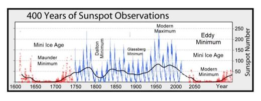 GSM and sunspots graph