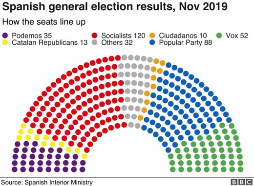 spain election results november 2019