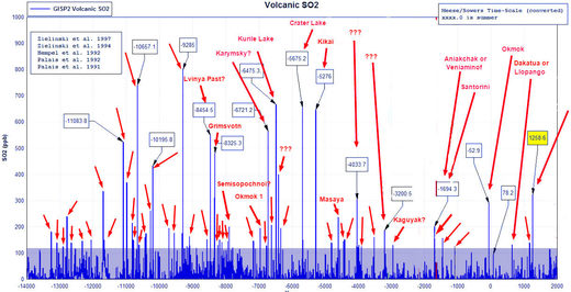 SO2 - eruptions over the past 16,000 years