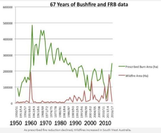 Australia bushfire data