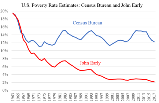 declining US poverty graph