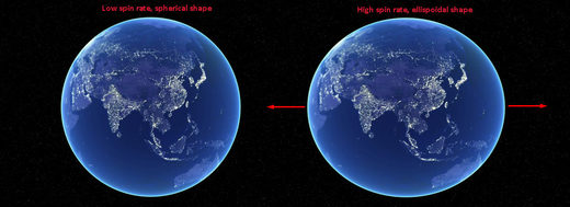 How Earth spin rate affects its shape