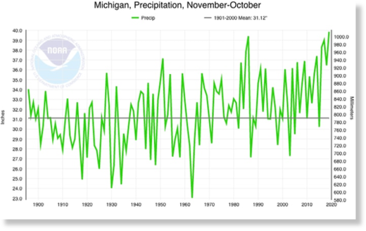 Water year (Nov.1-Oct. 31) statewide precipitation total for Michigan