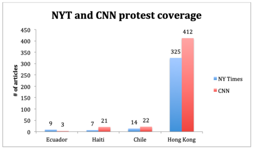 protest coverage MSM