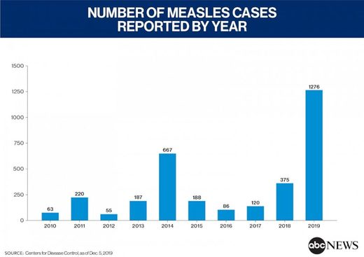 Measles cases by year