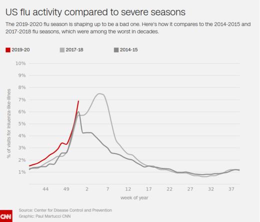 flu CNN graph 2019 2020