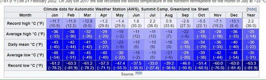 Summit camp temps table