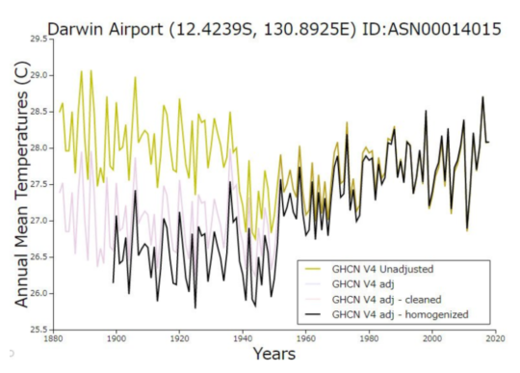 Darwin Airport data Plots