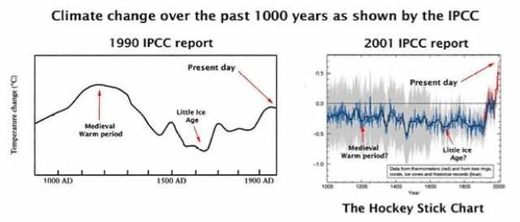 IPCC fraud revealed in two graphs.