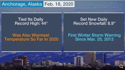 Anchorage, Alaska stats