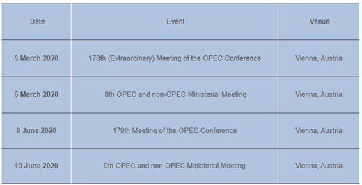 OPEC meeting timetable march 2020