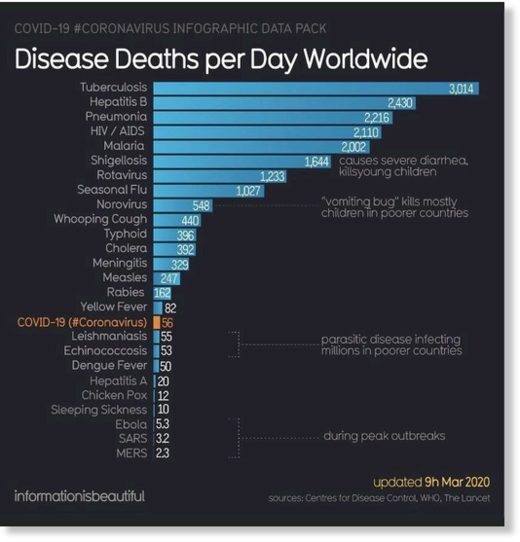 diseases deaths per day
