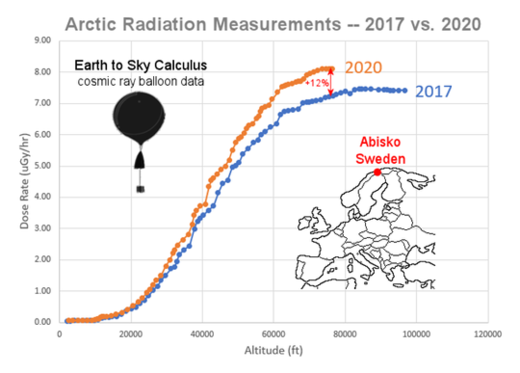 Cosmic Rays at Altitude