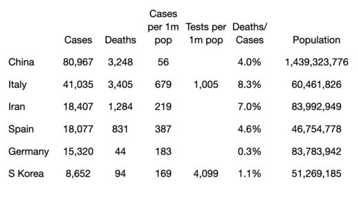 coronavirus numbers
